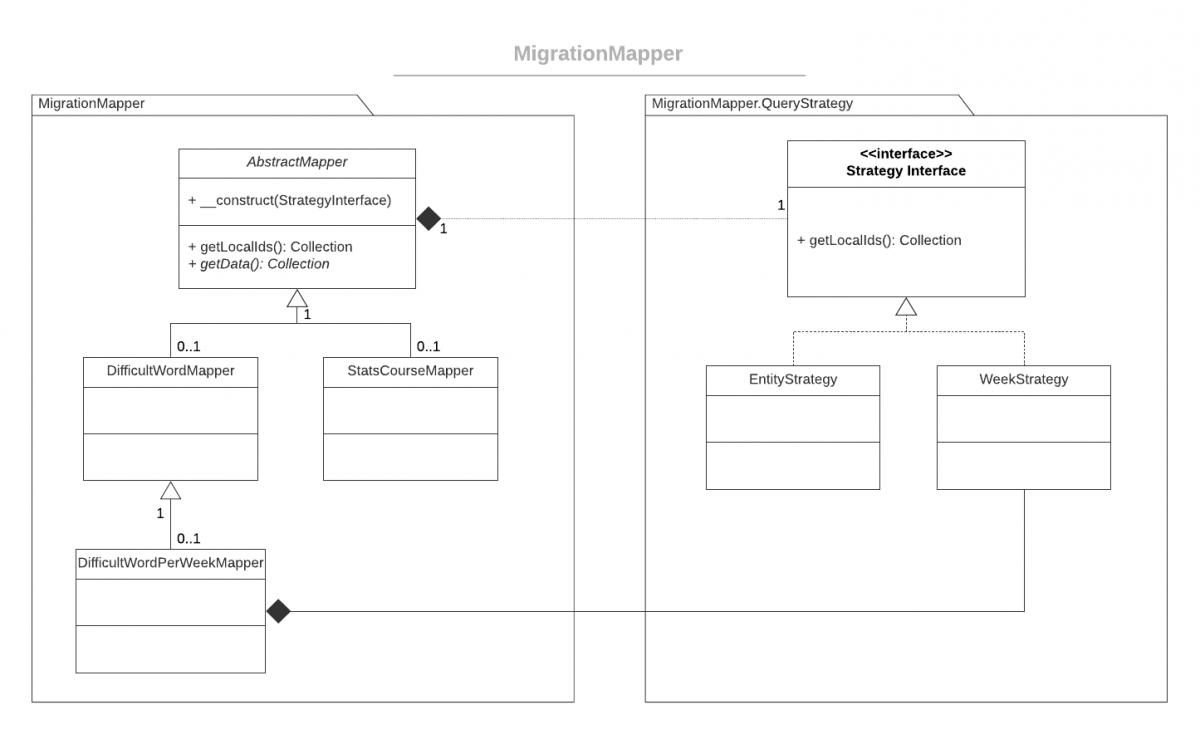 MigrationMapper – sposób na mapowanie danych ze zmienną ich strukturą